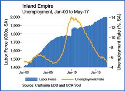 Inland-Empire-unemployement