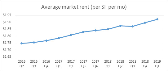 average-marketing-rent-2019