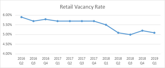 retail-vacancy-rate-2019